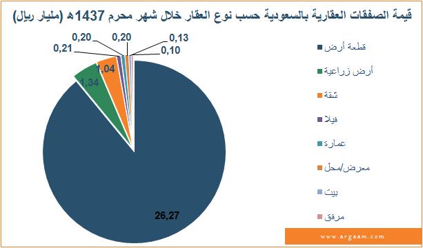 السعودية: انخفاض قيمة الصفقات العقارية