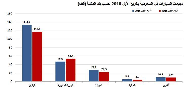 مبيعات السيارات في السعودية