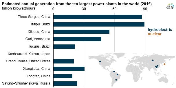 أين توجد أكبر محطات توليد الطاقة في العالم؟