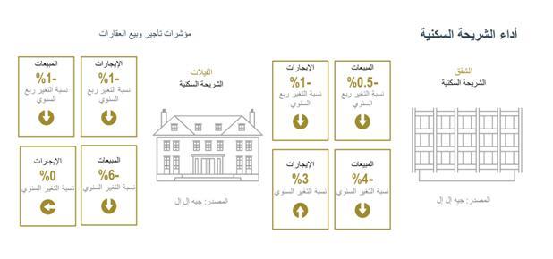 تقرير تراجع أسعار بيع الشقق السكنية في الرياض بنسبة 4 خلال الربع الأول 2016 وارتفاع أسعار الإيجارات بنسبة 3