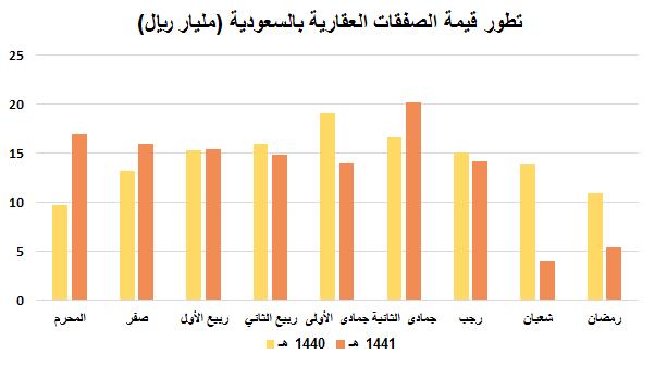 السعودية انخفاض قيمة الصفقات العقارية إلى 5 4 مليار ريال 51 في شهر رمضان 1441هـ