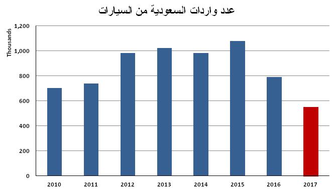 9423bae35 السعودية: واردات السيارات تتراجع بنسبة 30 % لتصل إلى 550 ألف سيارة خلال عام  2017