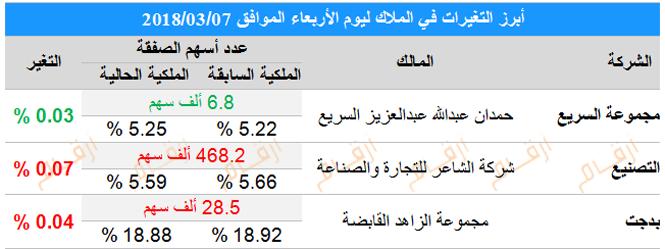 """تغيرات كبار الملاك في السوق السعودي """"تاسي"""" ليوم الأربعاء ..."""