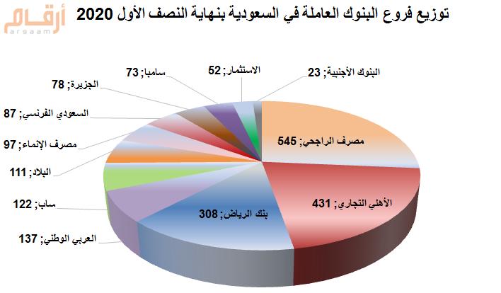 تفاصيل فروع البنوك العاملة في السعودية بنهاية النصف الأول 2020