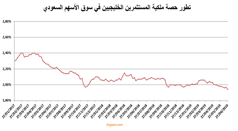 95f55df5f وارتفعت الملكية الإجمالية للمستثمرين الأجانب شاملة الشركاء الاستراتيجيين  خلال الأسبوع المنتهي في 27 يونيو بنسبة 0.44% إلى 7.45%، مسجلة أعلى مستوى  لها على ...