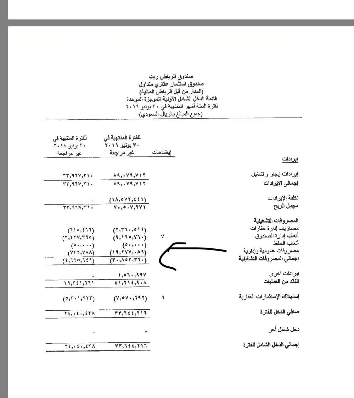 صندوق الرياض ريت يوزع أرباحا نقدية على المساهمين بنسبة 2 52 عن النصف الأول 2019