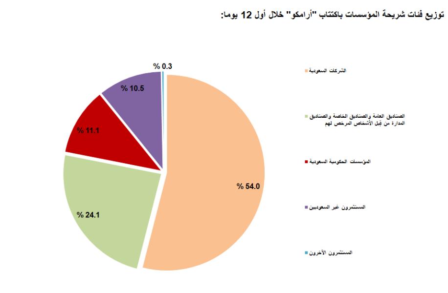قائمة الاسهم النقية عبدالعزيز 0