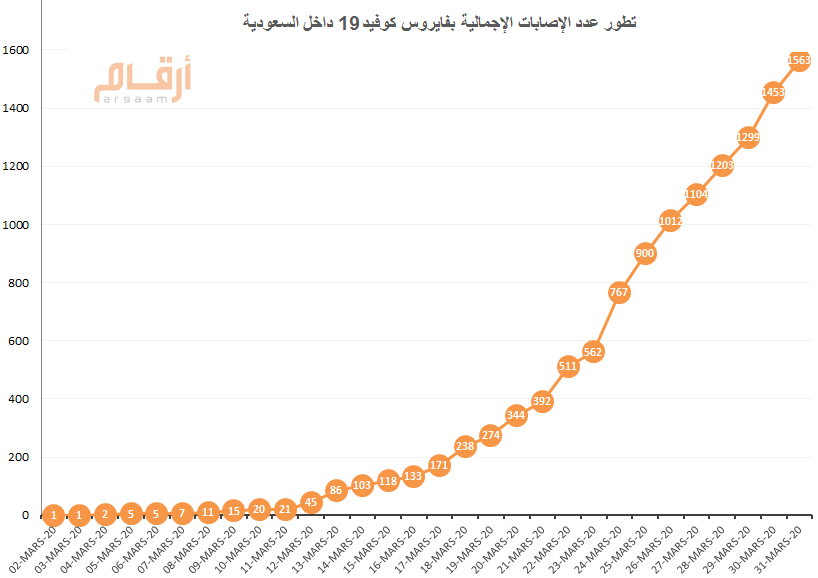 كم عدد المصابين بفيروس كورونا في السعودية