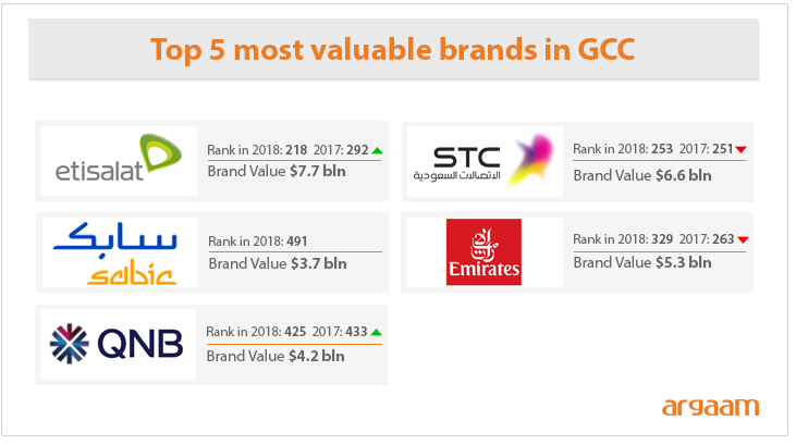 STC most valuable brand in Saudi
