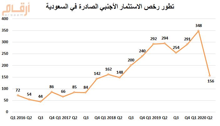 السعودية 506 أعداد تراخيص الاستثمارات الأجنبية الصادرة خلال النصف الأول 2020