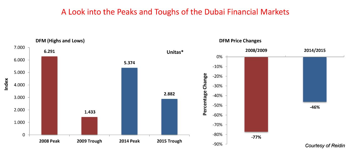 Dubai is facing financial collapse?