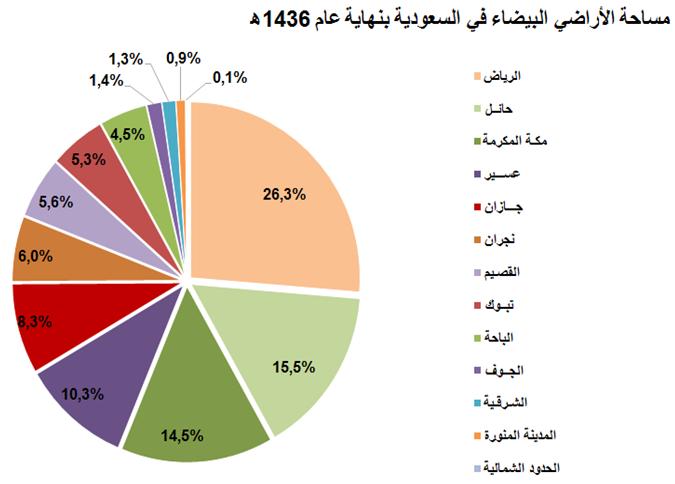 السعودية 1 9 مليون هكتار مربع مساحة الأراضي البيضاء 26 منها في الرياض