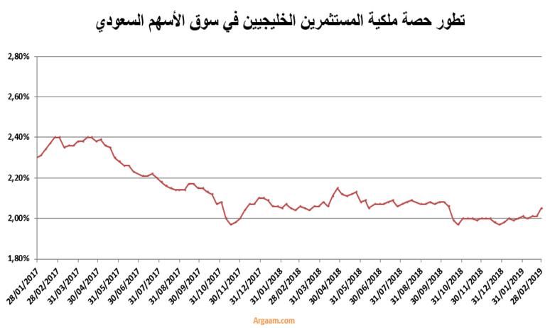 ce636ca6039ee سابك تعود بقوة ( بالأنضمام بالمؤشرات العالمية ) - بورصة الاسهم السعودية