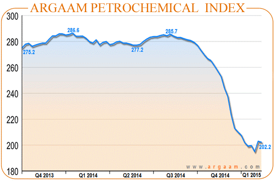 Argaam Petrochemical Index pulls back to 202 2 pts hurt by