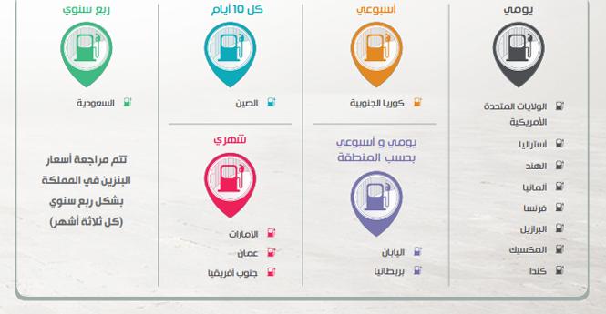 كيف يتم ربط أسعار البنزين بأسعار التصدير وما ترتيب السعودية