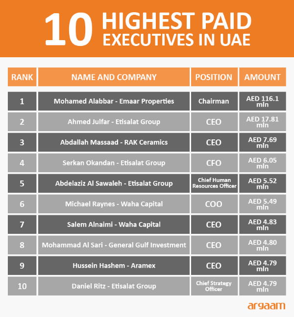 Top 10 paid executives in UAE