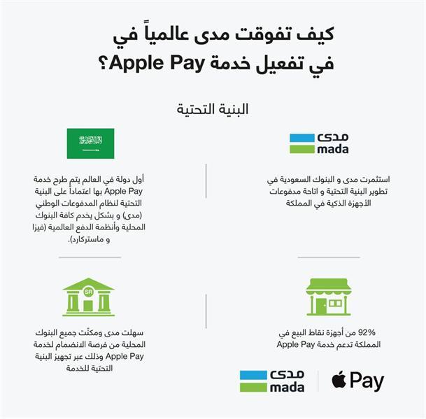 إطلاق الدفعة الثانية من البنوك الداعمة لخدمة Applepay بالمملكة من خلال نظام المدفوعات الوطني مدى